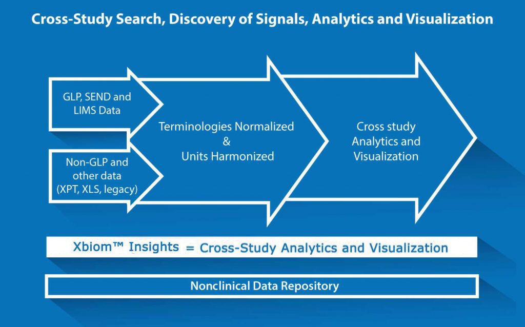 Insights-Nonclinical