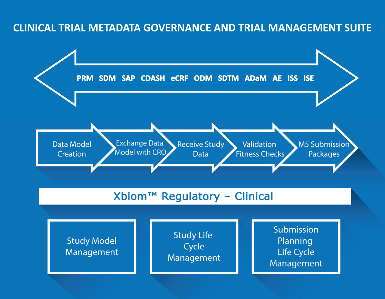 Clinical Reg